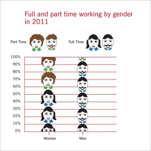 Working by gender graph 2011