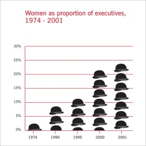 Women as a proportion of executives- 1974- 2001